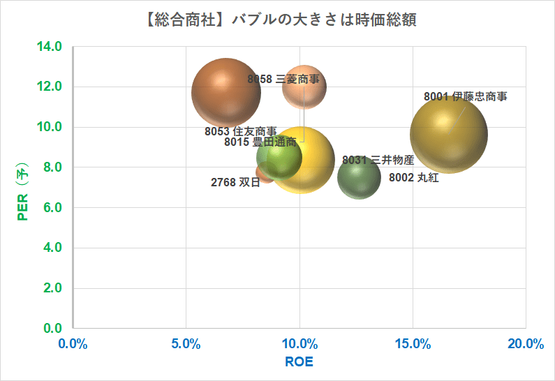 総合商社 PER×ROE R3.5.10現在