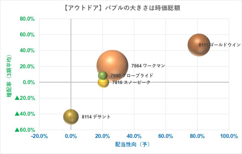 アウトドア バブルチャート 配当性向 R3.5.7現在