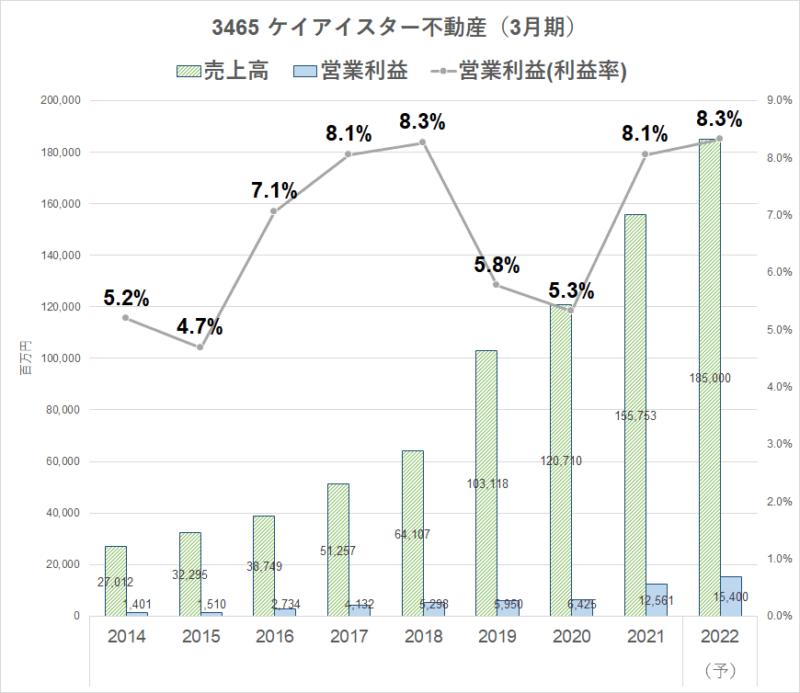 3465 ケイアイスター不動産 業績推移2022.3