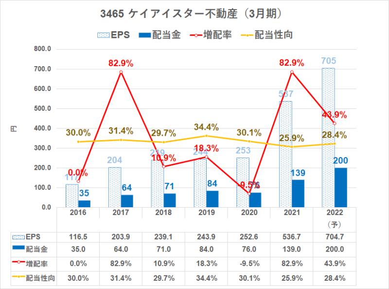 3465 ケイアイスター不動産 配当金推移2022.3