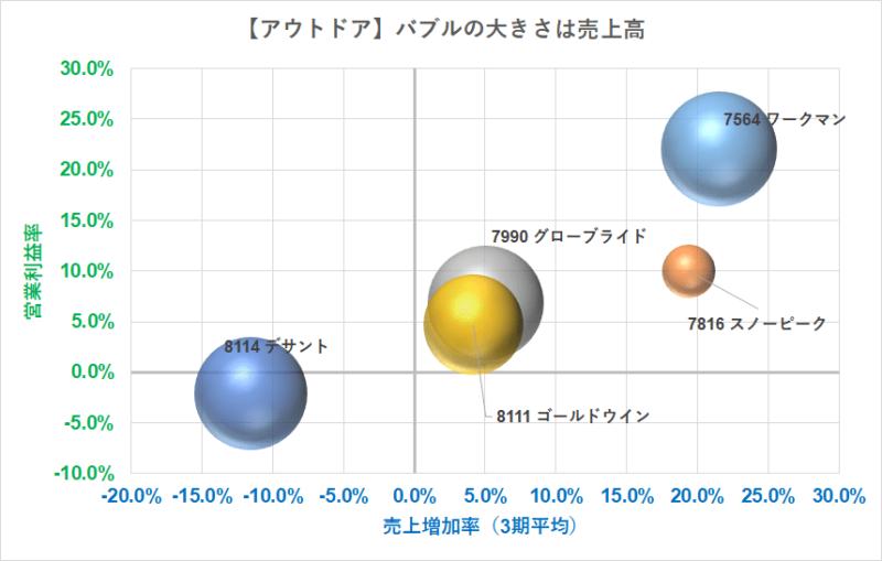 アウトドア バブルチャート 売上 R3.5.7現在
