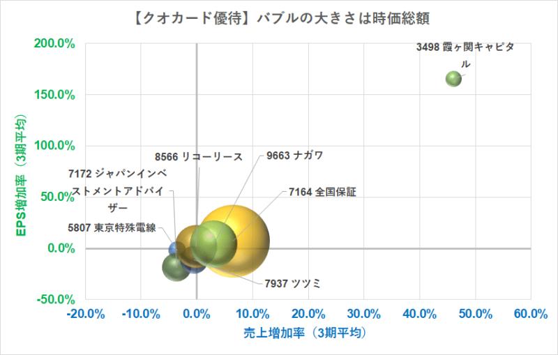 クオカード5000円優待 売上高 R3.5.12現在