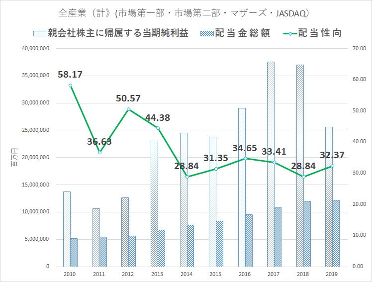 統計 配当金 JPX調査レポートより作成  (1)