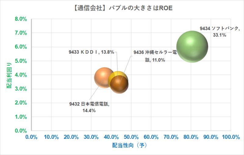 通信会社 ROE 配当 R3.5.14現在