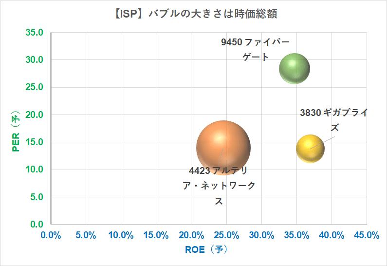 ISP比較 バブルチャート