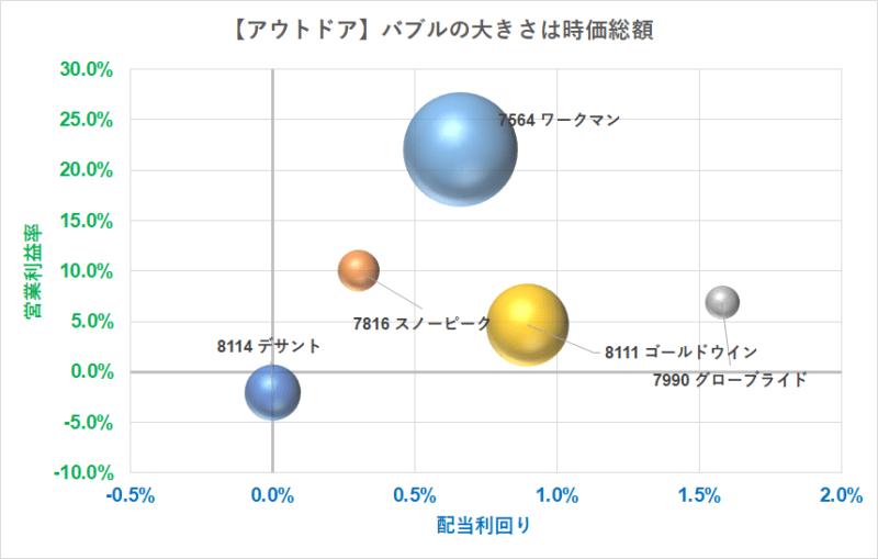 アウトドア バブルチャート 営業利益率 R3.5.7現在