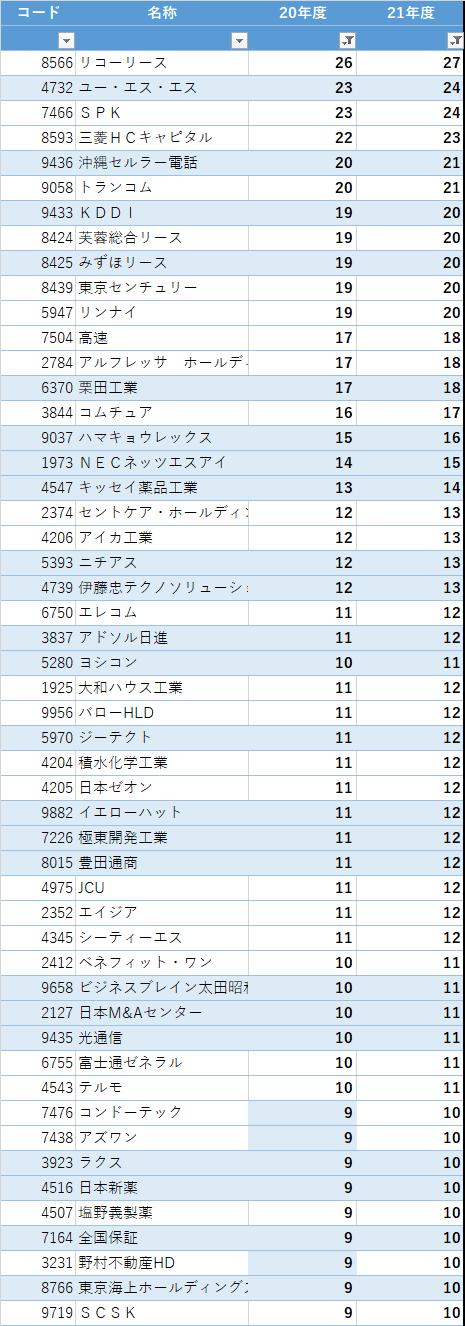 2022 3月期 増配一覧2 (2)