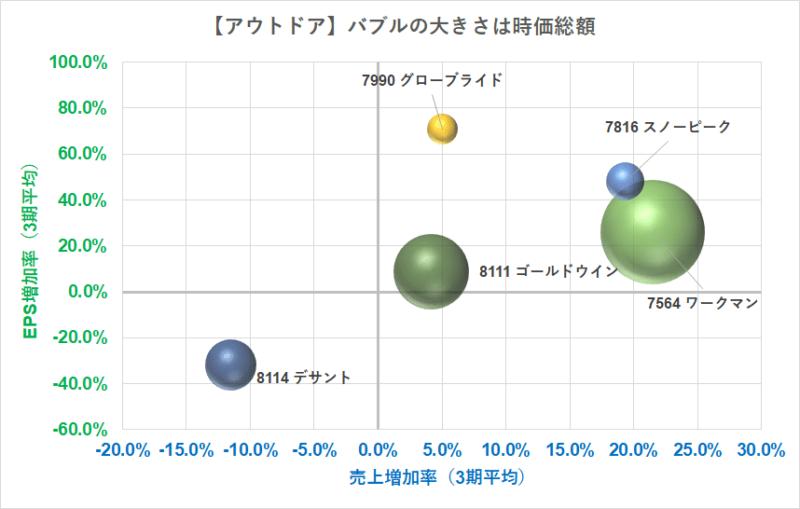 アウトドア バブルチャート EPS R3.5.7現在
