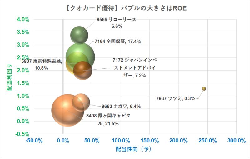 クオカード5000円優待 配当性向 R3.5.12現在