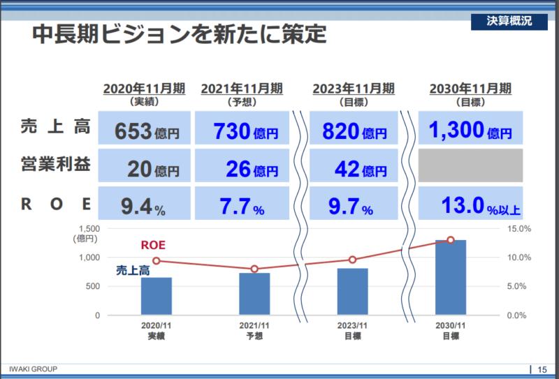 8095 イワキ 2030 20年11月期決算説明資料より