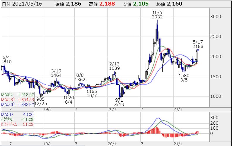 2352 エイジア 株探より R3.5.17現在
