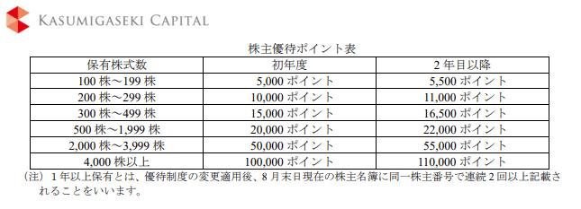 3498 霞ヶ関キャピタル 株主優待 プレミアム優待 (1)