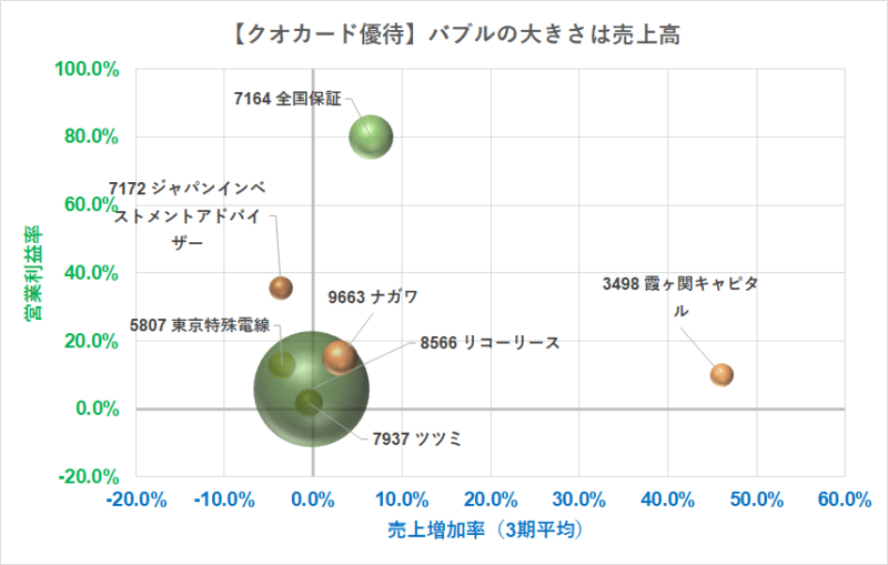 クオカード5000円優待 営業利益率 R3.5.12現在