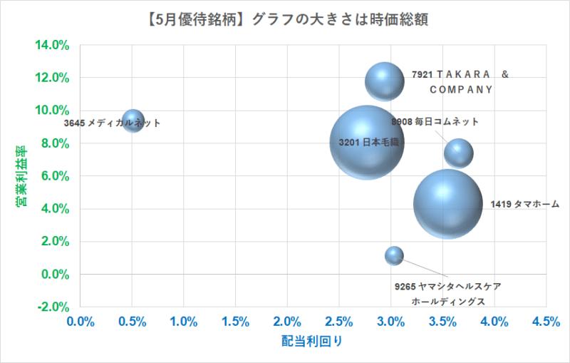5月株主優待 指標面バブルチャート