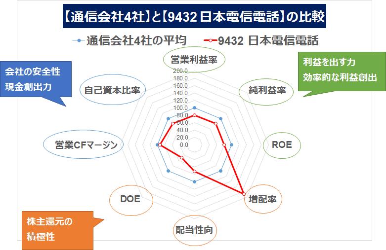 9432 日本電信電話 レーダーチャート