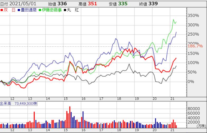 総合商社 株価 株探より2 R3.5.10現在 (1)