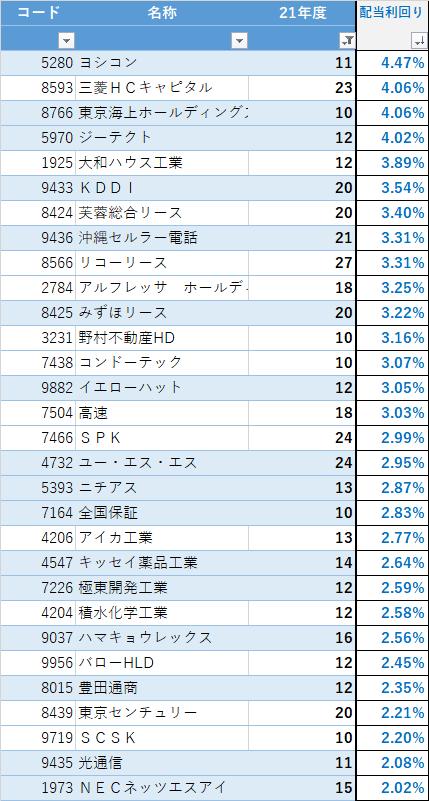 2022 3月期 増配一覧_配当利回り(21銘柄)