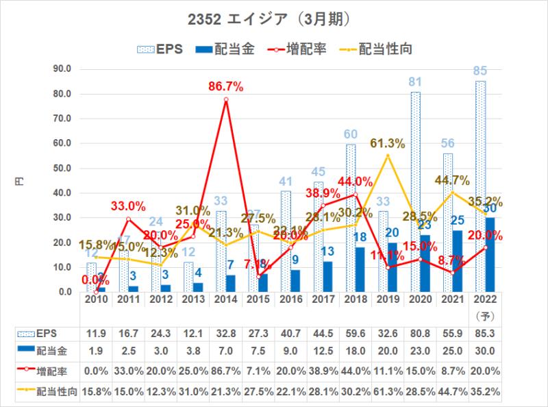2352 エイジア 配当金推移2022.3