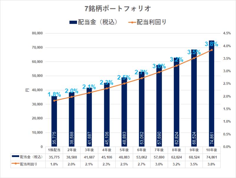 2022 3月期 増配一覧_増配率(7銘柄)増配シミュレーション