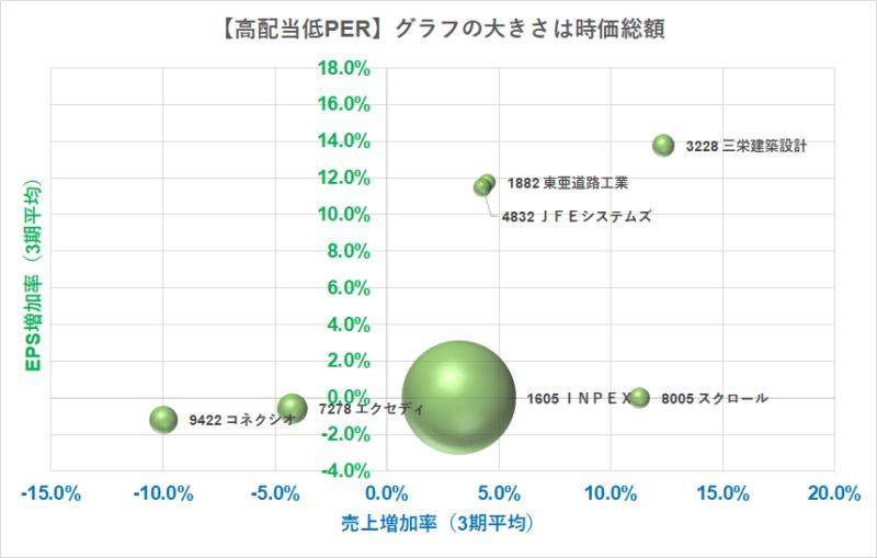 高配当低PERバルーン増収