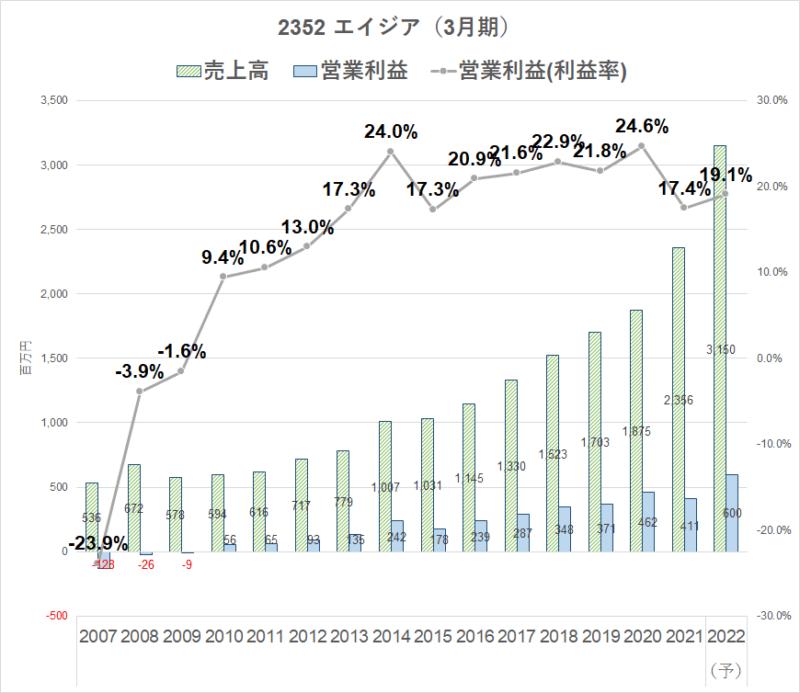 2352 エイジア 業績推移2022.3