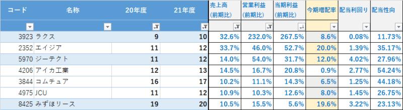 2022 3月期 増配一覧_増配率(7銘柄)増収&営利10%以上 (1)