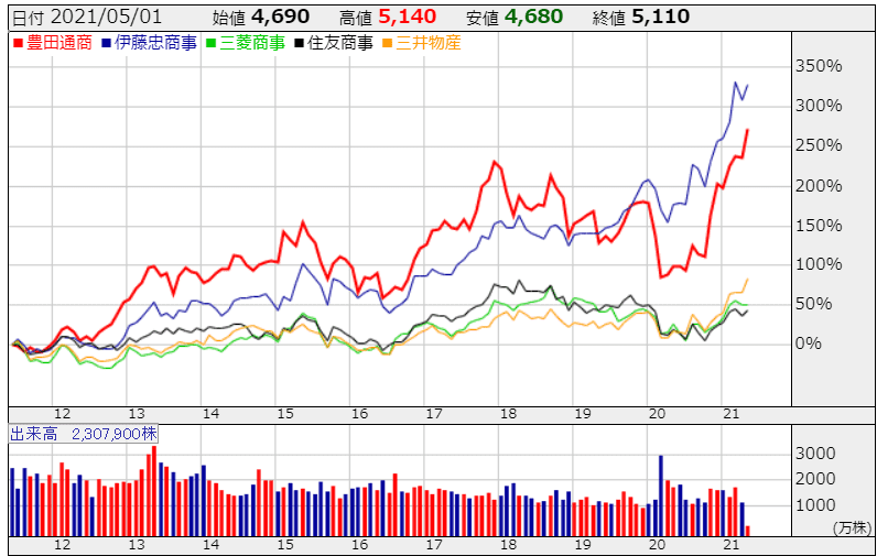 総合商社 株価 株探より R3.5.10現在
