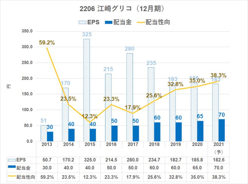 2206 江崎グリコ 配当金(2020年より12月期)