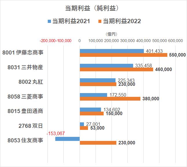 総合商社 当期利益 R3.5.10現在 (1)