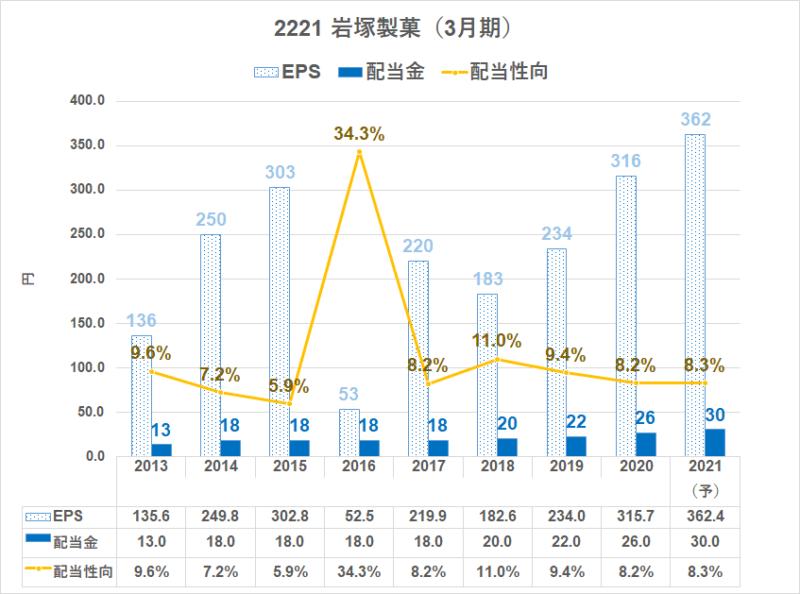 2221 岩塚製菓 配当金