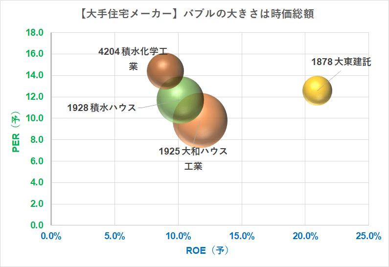 大手住宅メーカー バブルチャート