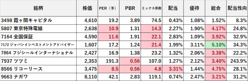 クオカード優待5000円 (1)