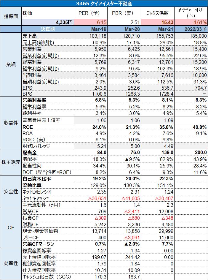 3465 ケイアイスター不動産指標 R3.5.17現在 (1)