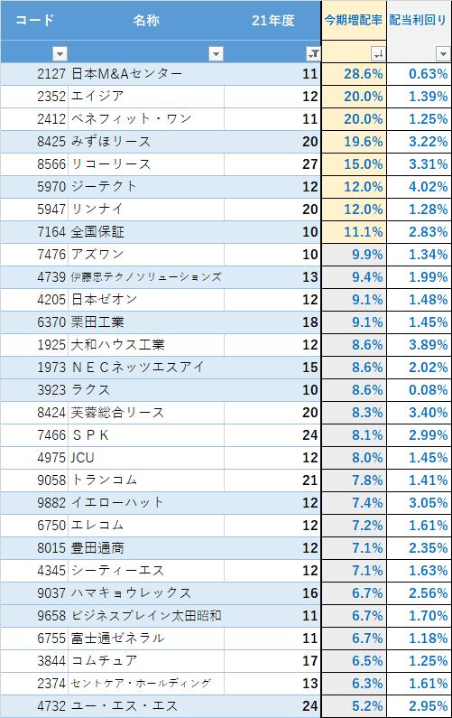 2022 3月期 増配一覧_増配率(29銘柄)5%以上