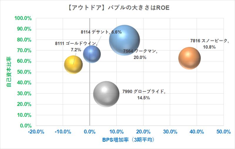 アウトドア バブルチャート BPS R3.5.7現在