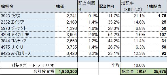 2022 3月期 増配一覧_増配率(7銘柄)増配シミュレーション2