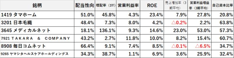 5月株主優待 指標面2