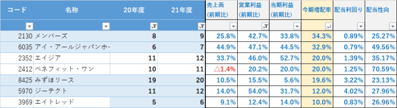 2022 3月期 増配一覧_増配率(7銘柄)増配シミュレーション(増配率10%以上)