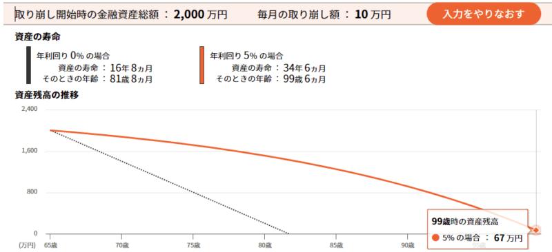 セゾン投信 取り崩しシミュレーション 利回り5 毎月10万円