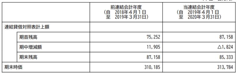 TBS 有価証券報告書 賃貸等不動産 20.3