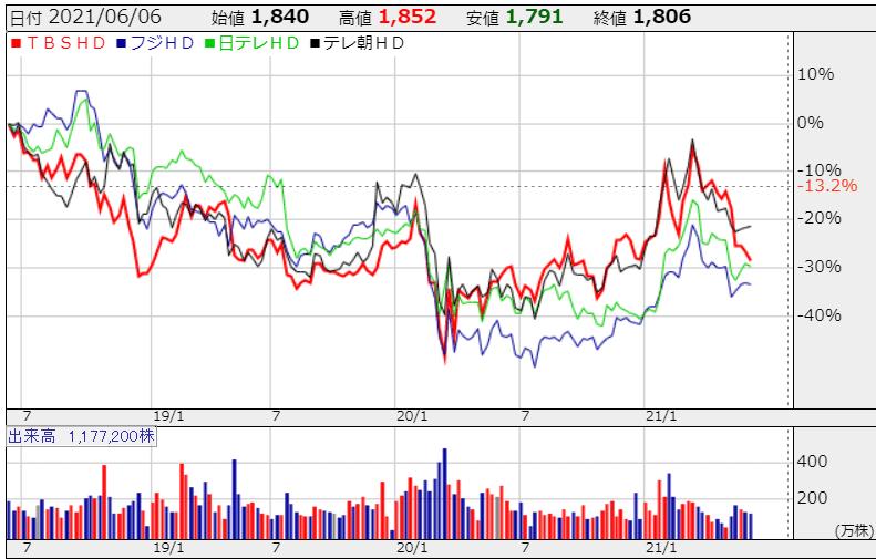 民放 売上規模 株価チャート 株探より R3.6.11現在