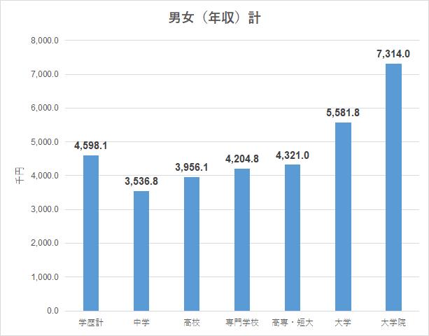 R2賃金構造基本統計調査 男女計 学歴別