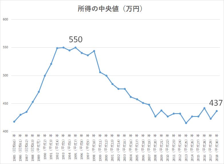 国民生活基礎調査 所得中央値 (1)
