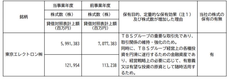 TBS 有価証券報告書 東京エレクトロン