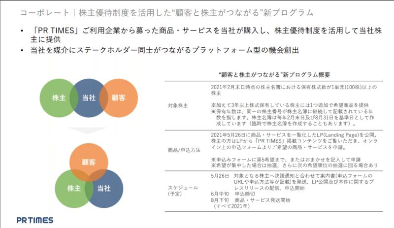 3922 PR TIMES 株主優待 21年2月期決算説明資料より