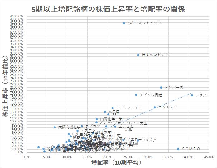 5期以上増配 業種銘柄数 株価上昇率×増配率 銘柄
