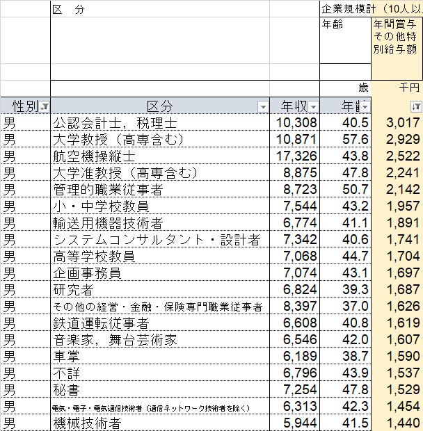 R2賃金構造基本統計調査 男計 賞与
