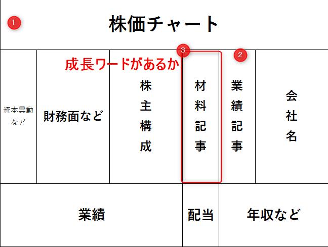 四季報のポイント③