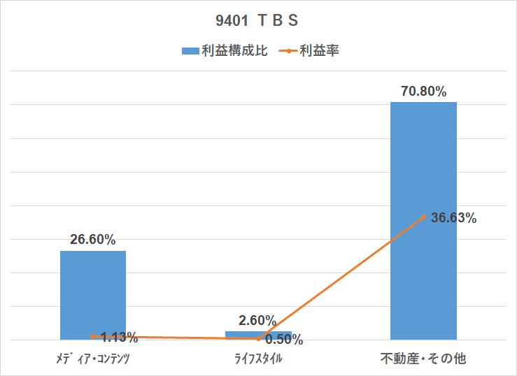 TBSの不動産利益