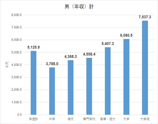 R2賃金構造基本統計調査 男 学歴別